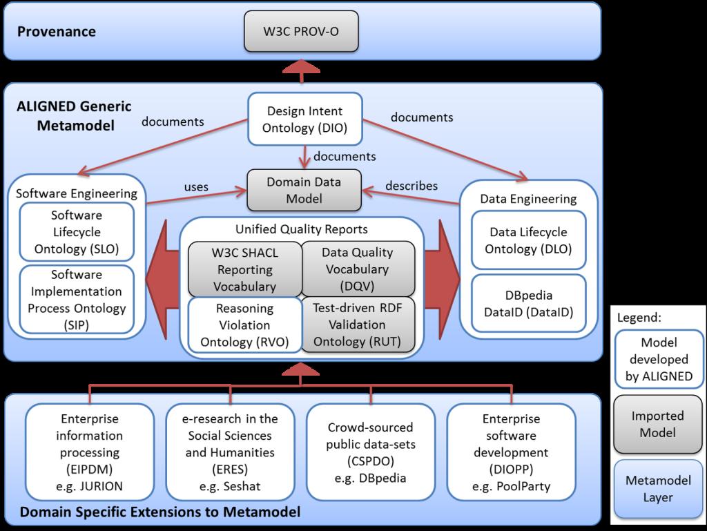 aligned-metamodel