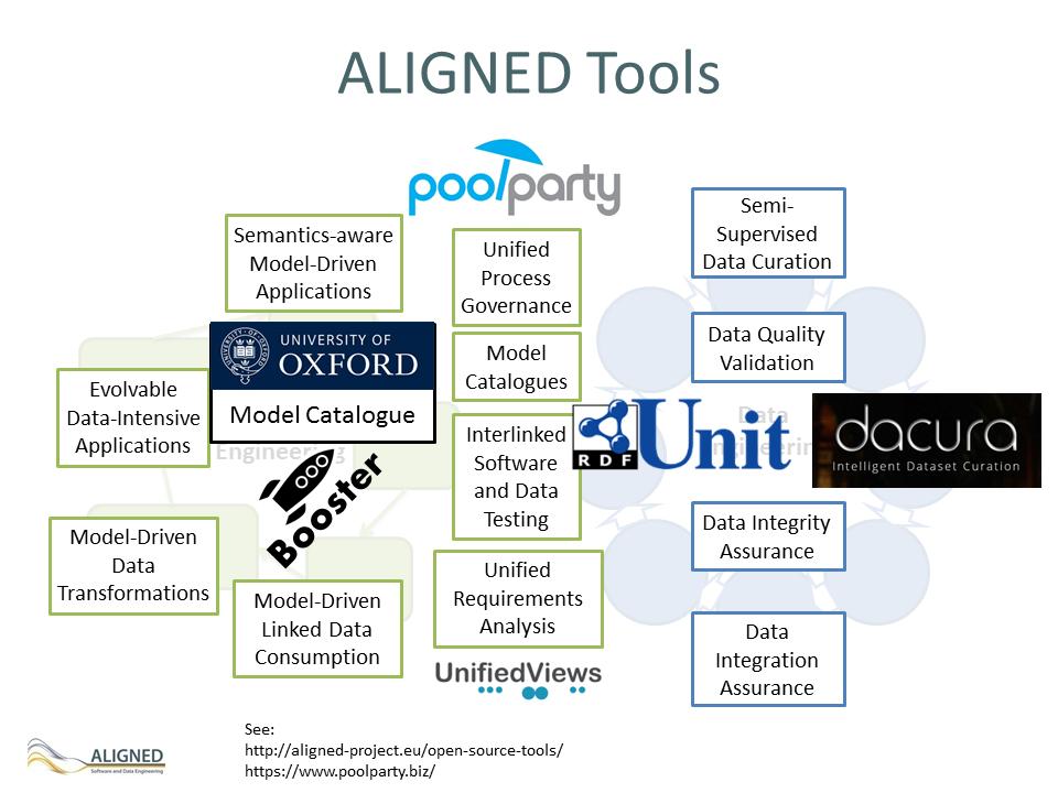 aligned-tools